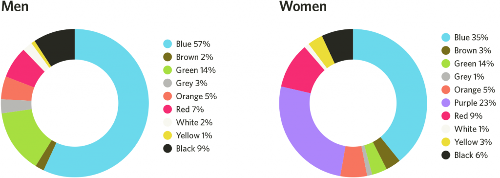 favorite color on gender
