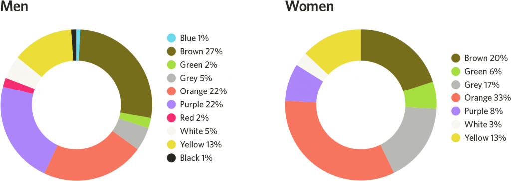 least fav colors gender