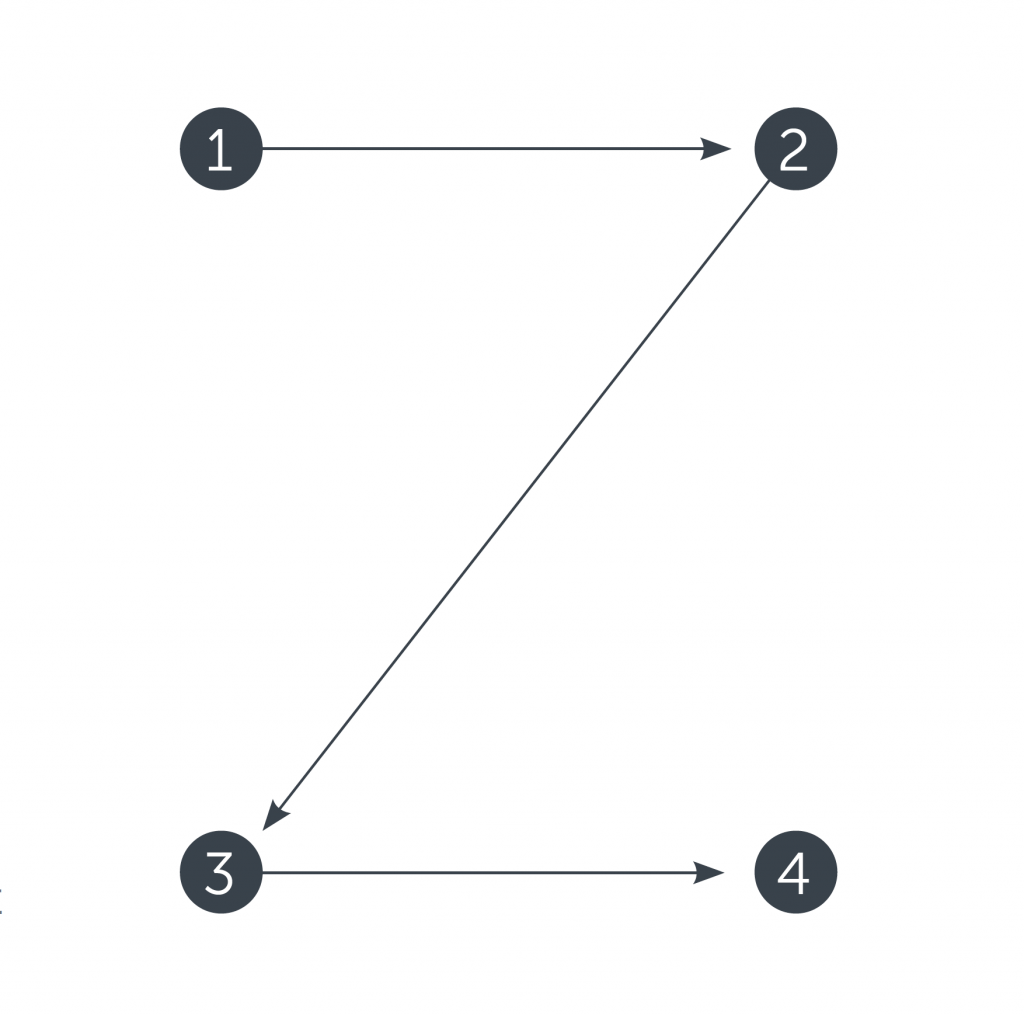 z pattern web scannability