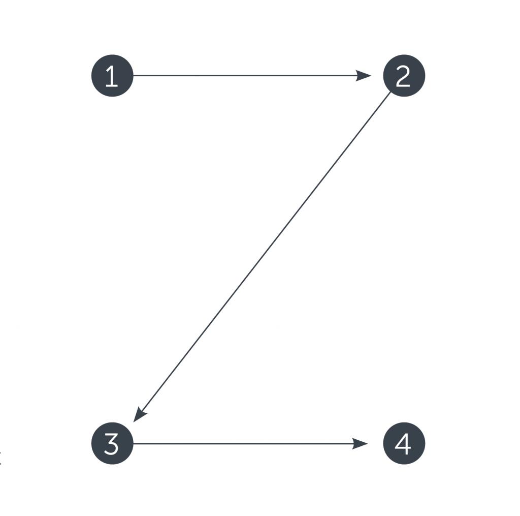 z-pattern web scannability