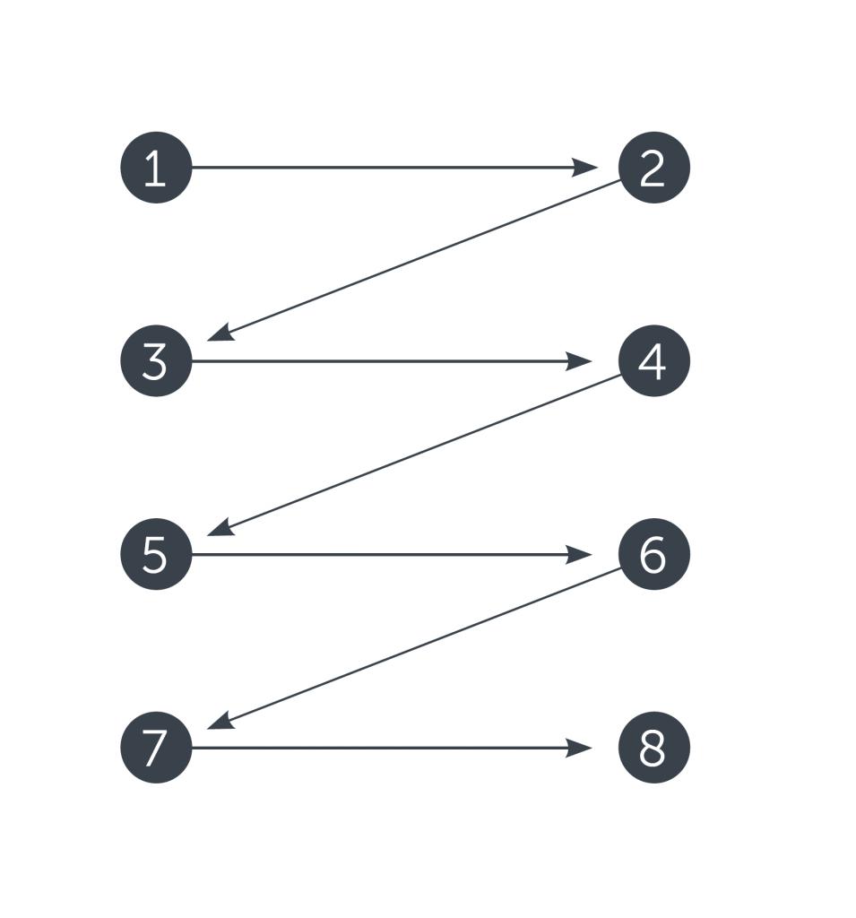 zig-zag pattern web scannability