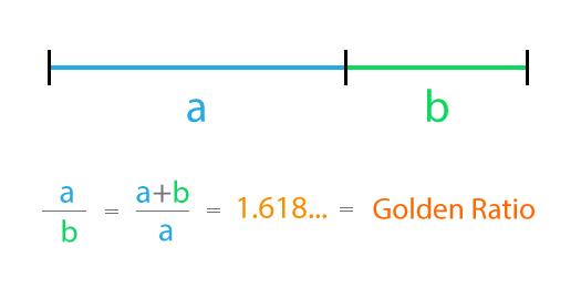 Golden ratio formula for designers